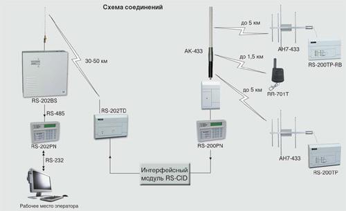 Для подключения систем на базе